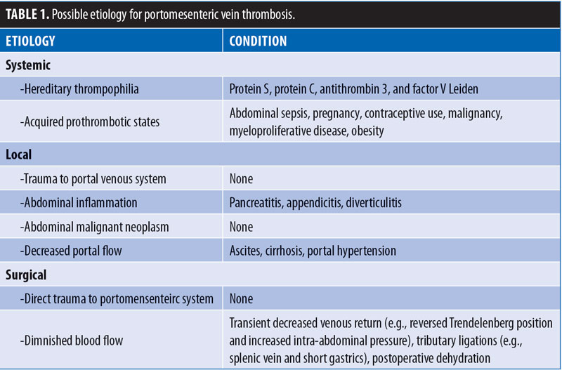 Mesenteric Venous Thrombosis following Bariatric Surgery