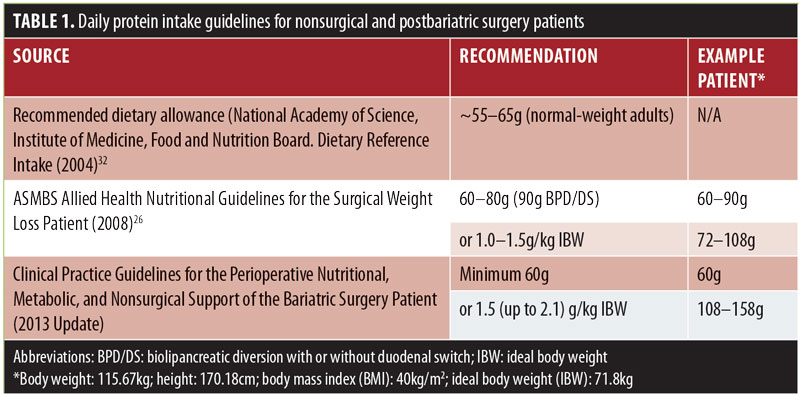 Inadequate Protein Intake after Bariatric Surgery: Effects