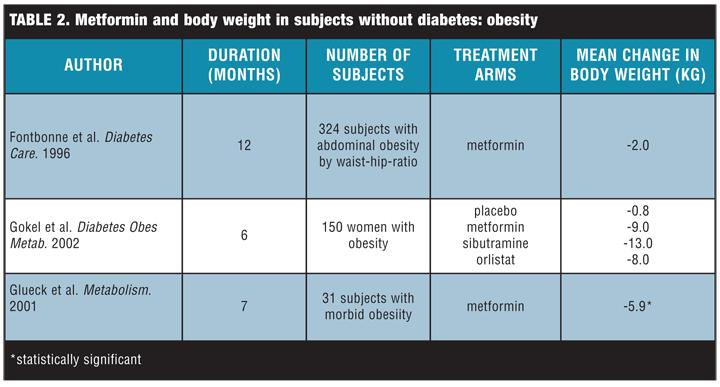 metformin how much weight loss