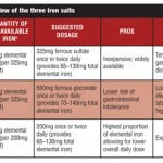 Can Iron Alone Sharpen Iron? Managing Iron Deficiency in the Bariatric Surgery Patient
