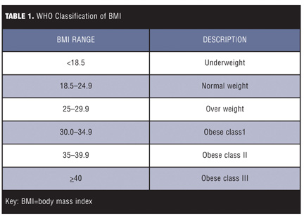 Pregnant women with high/low BMI are at higher risk of complications and hospital admissions